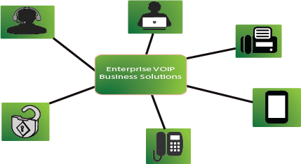 enteripise-voip-business-solution